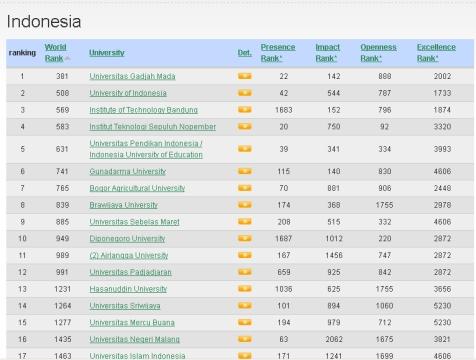 peringkat perguruan tinggi di indonesia 2012